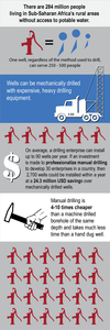 Drilling Infographic